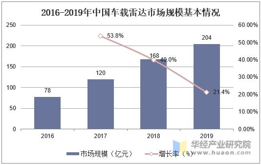 2016-2019年中国车载雷达市场规模及增长率