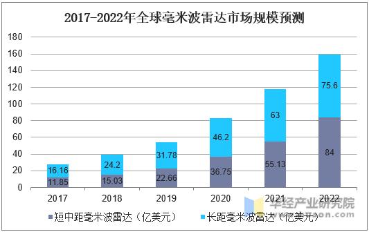 2017-2020年全球毫米波雷达市场规模预测