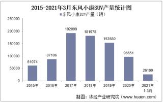 2021年3月东风小康SUV产销量、产销差额及各车型产销结构统计分析