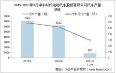 2021年1-3月中车时代电动汽车股份有限公司汽车产量及销量统计分析