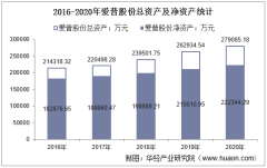 2016-2020年爱普股份(603020)总资产、总负债、营业收入、营业成本及净利润统计