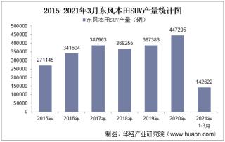 2021年3月东风本田SUV产销量、产销差额及各车型产销结构统计分析