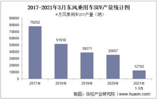 2021年3月东风乘用车SUV产销量、产销差额及各车型产销结构统计分析