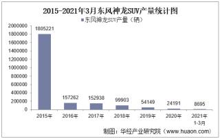 2021年3月东风神龙SUV产销量、产销差额及各车型产销结构统计分析