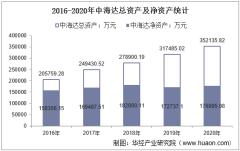 2016-2020年中海达(300177)总资产、总负债、营业收入、营业成本及净利润统计