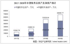 2017-2020年中望软件(688083)总资产、总负债、营业收入、营业成本及净利润统计