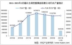 2021年1-3月浙江吉利控股集团有限公司汽车产量、销量及产销差额统计分析