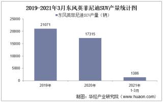 2021年3月东风英菲尼迪SUV产销量、产销差额及各车型产销结构统计分析