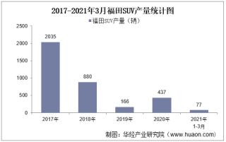 2021年3月福田SUV产销量、产销差额及各车型产销结构统计分析