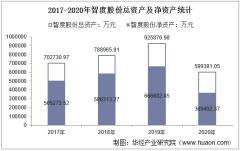 2017-2020年智度股份(000676)总资产、总负债、营业收入、营业成本及净利润统计