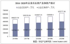 2016-2020年众业达(002441)总资产、总负债、营业收入、营业成本及净利润统计