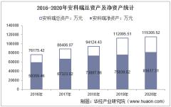 2016-2020年安科瑞(300286)总资产、总负债、营业收入、营业成本及净利润统计