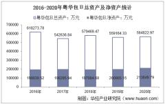 2016-2020年粤华包B(200986)总资产、总负债、营业收入、营业成本及净利润统计