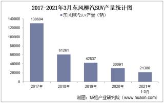 2021年3月东风柳汽SUV产销量、产销差额及各车型产销结构统计分析