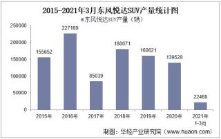 2021年3月东风悦达SUV产销量、产销差额及各车型产销结构统计分析