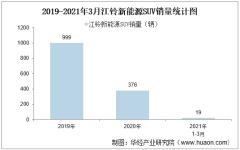 2021年3月江铃新能源SUV销量及各车型销量统计分析