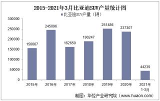 2021年3月比亚迪SUV产销量、产销差额及各车型产销结构统计分析