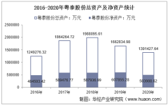 2016-2020年粤泰股份(600393)总资产、总负债、营业收入、营业成本及净利润统计