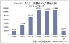 2021年3月上海股份SUV产销量、产销差额及各车型产销结构统计分析