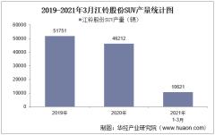 2021年3月江铃股份SUV产销量、产销差额及各车型产销结构统计分析
