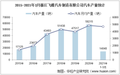 2021年1-3月浙江飞碟汽车制造有限公司汽车产量、销量及产销差额统计分析