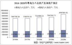 2016-2020年粤电力A(000539)总资产、总负债、营业收入、营业成本及净利润统计