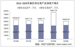2016-2020年新宏泽(002836)总资产、总负债、营业收入、营业成本及净利润统计