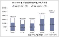 2016-2020年星湖科技(600866)总资产、总负债、营业收入、营业成本及净利润统计