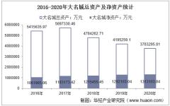 2016-2020年大名城(600094)总资产、总负债、营业收入、营业成本及净利润统计