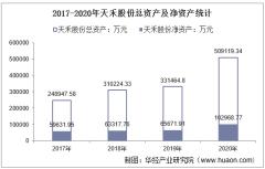 2017-2020年天禾股份(002999)总资产、总负债、营业收入、营业成本及净利润统计