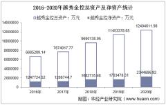 2016-2020年越秀金控(000987)总资产、总负债、营业收入、营业成本及净利润统计