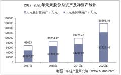 2017-2020年天元股份(003003)总资产、总负债、营业收入、营业成本及净利润统计