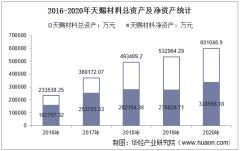 2016-2020年天赐材料(002709)总资产、总负债、营业收入、营业成本及净利润统计