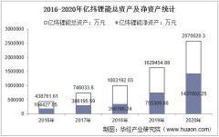 2016-2020年亿纬锂能(300014)总资产、总负债、营业收入、营业成本及净利润统计