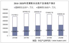 2016-2020年星辉娱乐(300043)总资产、总负债、营业收入、营业成本及净利润统计