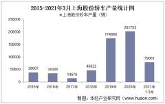 2021年3月上海股份轿车产销量、产销差额及各车型产销结构统计分析