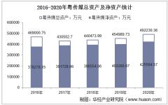 2016-2020年粤传媒(002181)总资产、总负债、营业收入、营业成本及净利润统计