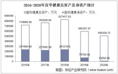 2016-2020年宜华健康(000150)总资产、总负债、营业收入、营业成本及净利润统计