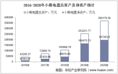 2016-2020年小熊电器(002959)总资产、总负债、营业收入、营业成本及净利润统计