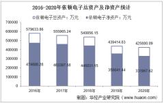 2016-2020年依顿电子(603328)总资产、总负债、营业收入、营业成本及净利润统计
