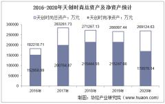 2016-2020年天创时尚(603608)总资产、总负债、营业收入、营业成本及净利润统计