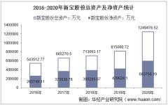 2016-2020年新宝股份(002705)总资产、总负债、营业收入、营业成本及净利润统计