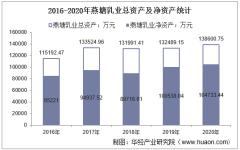 2016-2020年燕塘乳业(002732)总资产、总负债、营业收入、营业成本及净利润统计