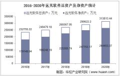 2016-2020年远光软件(002063)总资产、总负债、营业收入、营业成本及净利润统计