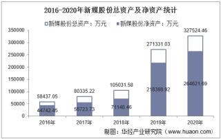 2016-2020年新媒股份(300770)总资产、总负债、营业收入、营业成本及净利润统计