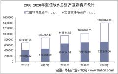 2016-2020年宝信软件(600845)总资产、总负债、营业收入、营业成本及净利润统计