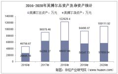 2016-2020年英搏尔(300681)总资产、总负债、营业收入、营业成本及净利润统计