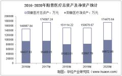 2016-2020年阳普医疗(300030)总资产、总负债、营业收入、营业成本及净利润统计