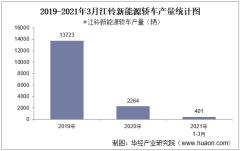 2021年3月江铃新能源轿车产销量及各车型产销结构统计分析