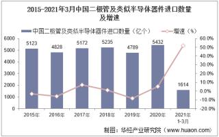 2021年3月中国二极管及类似半导体器件进口数量、进口金额及进口均价统计